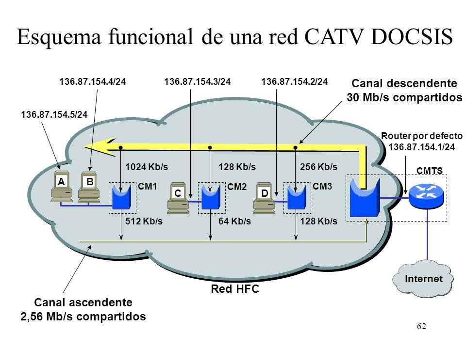 61 Protocolos implicados en la comunicación CM-CMTS