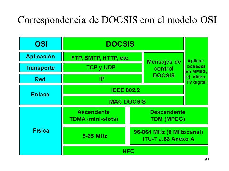 62 Esquema funcional de una red CATV DOCSIS Canal descendente 30 Mb/s compartidos 128 Kb/s1024 Kb/s256 Kb/s 512 Kb/s64 Kb/s128 Kb/s Canal ascendente 2