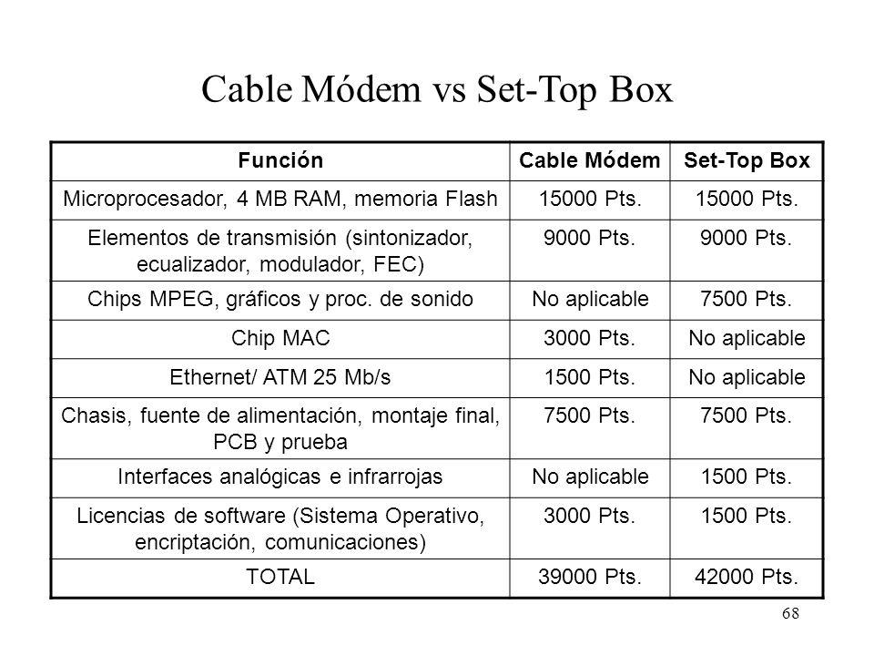 67 Funciones del Cable Módem Captar/generar señal de Radiofrecuencia Modular/demodular los datos Generar/verificar la información de control de errore
