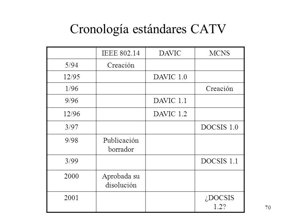 69 Estándares en redes CATV Primeros CM y CMTS propietarios. Mayo de 1994: el IEEE crea subcomité 802.14 (redes CATV). Estándar borrador en septiembre