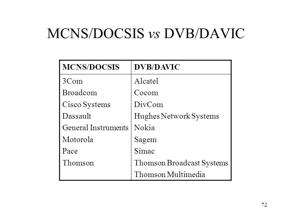 71 Estándares CATV DOCSIS: estándar más extendido. Productos DAVIC 1.2 aproximadamente un año por detrás. DOCSIS: desarrollo USA. Caso europeo (Euro-D