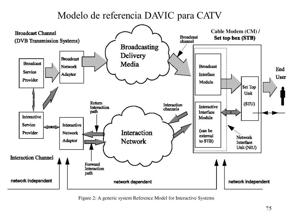 74 Características DAVIC En el canal ascendente usa solo QPSK. Canales de 256 Kb/s, 1,544, 3,088 y 6,176 Mb/s (200 kHz, 1 MHz, 2 MHz y 4 MHz) Además d