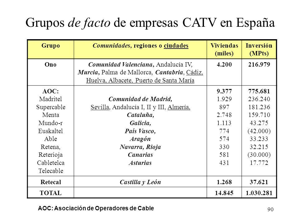 89 GrupoEmpresaComunidades, regiones o ciudadesViviendas (miles) Inversión (MPts) Auna (Retevisión, Eresmas, Amena) MadritelComunidad de Madrid1.92923
