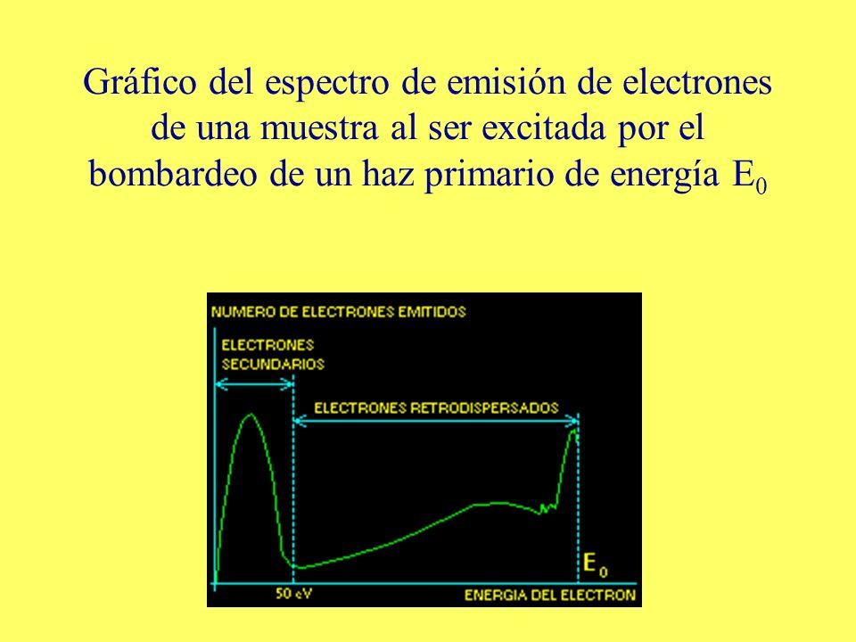 Gráfico del espectro de emisión de electrones de una muestra al ser excitada por el bombardeo de un haz primario de energía E 0