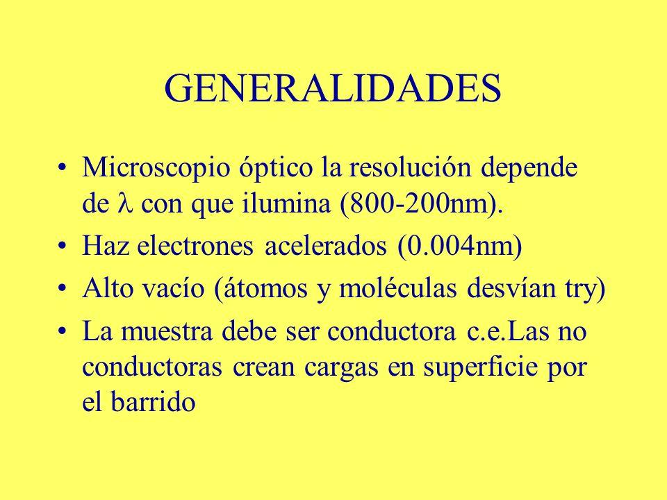 GENERALIDADES Microscopio óptico la resolución depende de con que ilumina (800-200nm). Haz electrones acelerados (0.004nm) Alto vacío (átomos y molécu