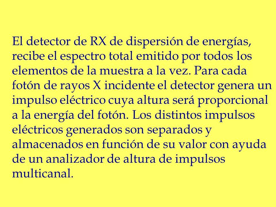 El detector de RX de dispersión de energías, recibe el espectro total emitido por todos los elementos de la muestra a la vez. Para cada fotón de rayos
