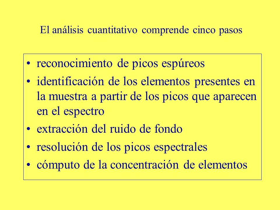 El análisis cuantitativo comprende cinco pasos reconocimiento de picos espúreos identificación de los elementos presentes en la muestra a partir de lo