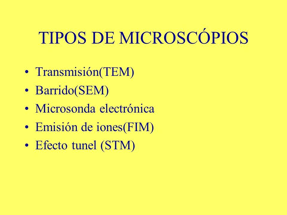 TIPOS DE MICROSCÓPIOS Transmisión(TEM) Barrido(SEM) Microsonda electrónica Emisión de iones(FIM) Efecto tunel (STM)