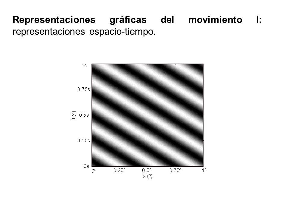 Representaciones gráficas del movimiento I: representaciones espacio-tiempo.