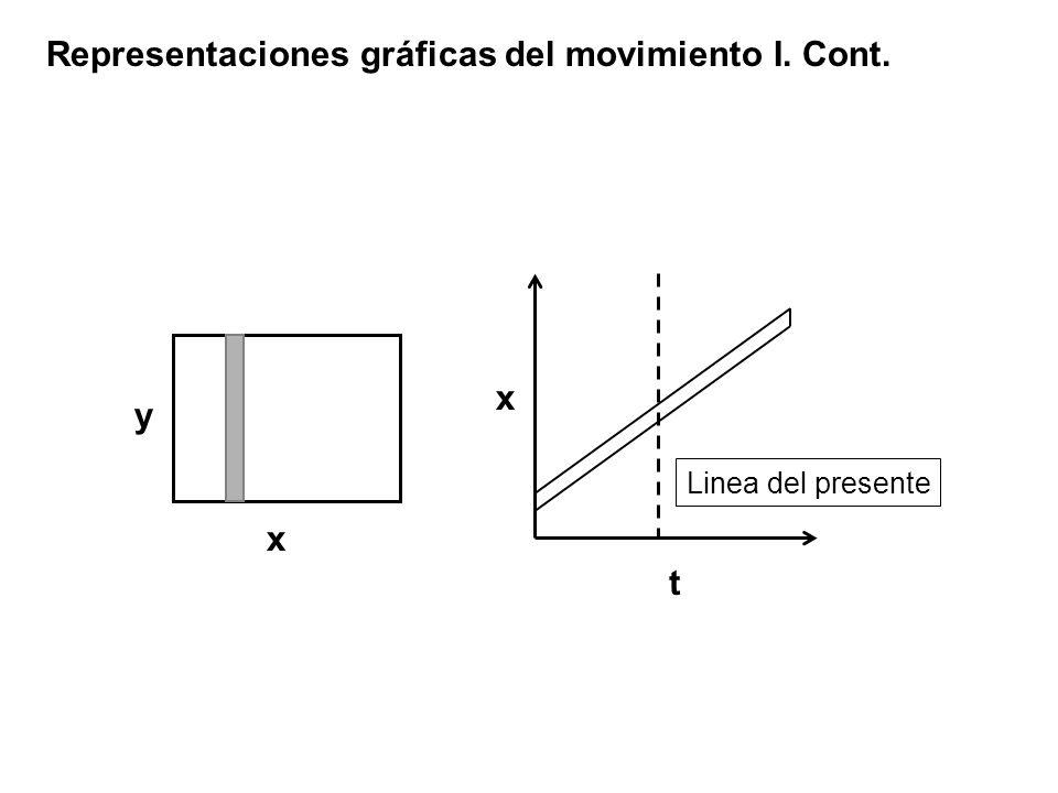 x y t x Linea del presente Representaciones gráficas del movimiento I. Cont.
