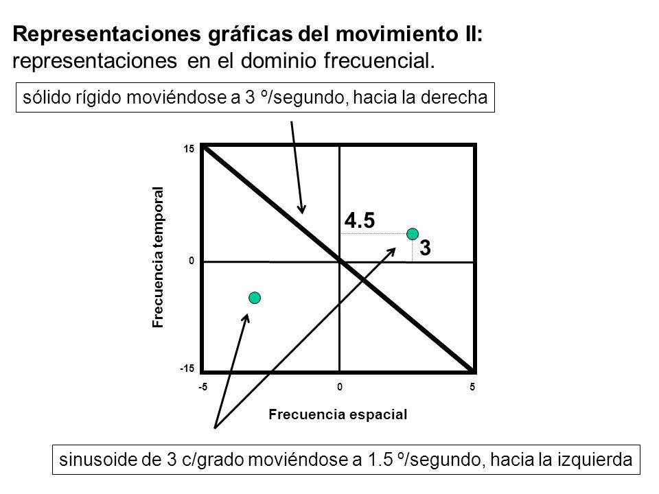 Representaciones gráficas del movimiento II: representaciones en el dominio frecuencial.