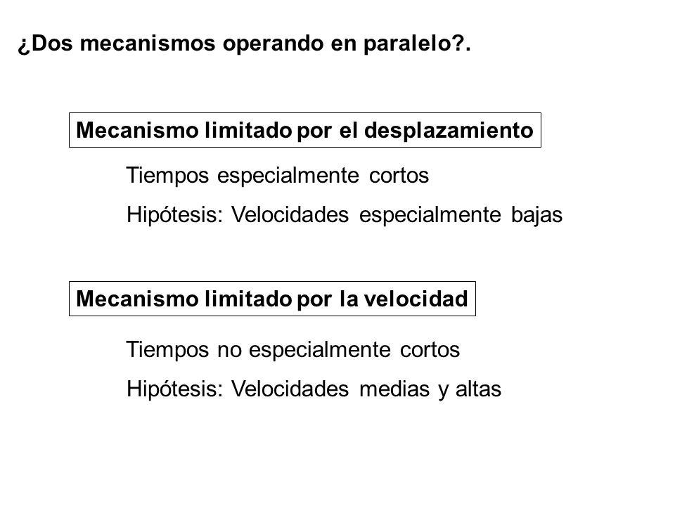 Mecanismo limitado por el desplazamiento Mecanismo limitado por la velocidad Hipótesis: Velocidades especialmente bajas Tiempos especialmente cortos Hipótesis: Velocidades medias y altas Tiempos no especialmente cortos ¿Dos mecanismos operando en paralelo .