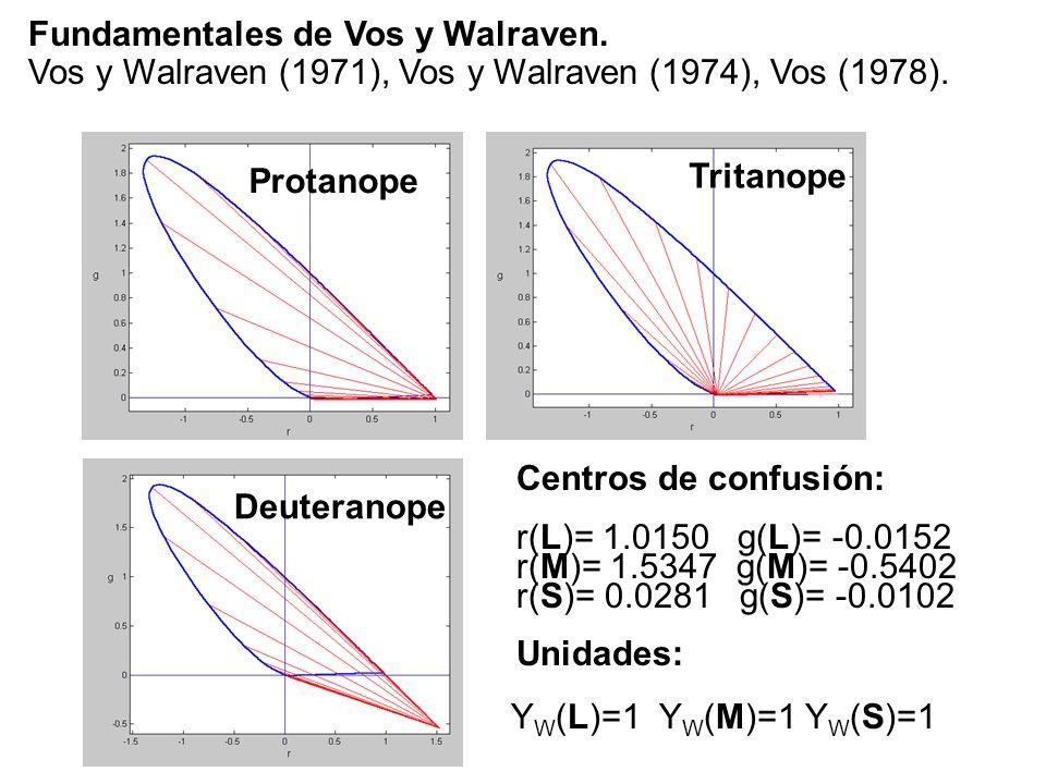 Fundamentales de Vos y Walraven. Vos y Walraven (1971), Vos y Walraven (1974), Vos (1978). Protanope Deuteranope Tritanope Centros de confusión: r(L)=