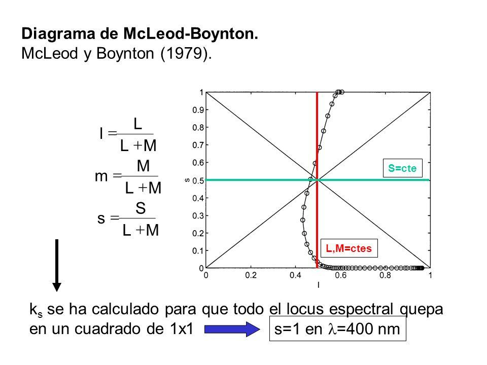 Diagrama de McLeod-Boynton. McLeod y Boynton (1979). ML S s ML M m ML L l k s se ha calculado para que todo el locus espectral quepa en un cuadrado de
