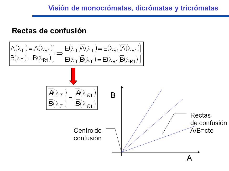 A B Rectas de confusión A/B=cte Centro de confusión Visión de monocrómatas, dicrómatas y tricrómatas Rectas de confusión