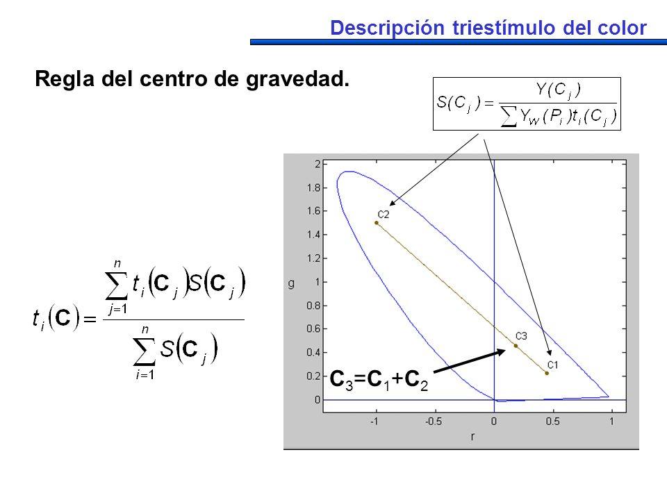 Descripción triestímulo del color Regla del centro de gravedad. C3=C1+C2C3=C1+C2