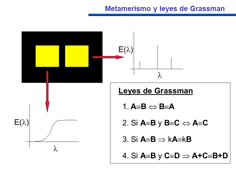 Leyes de Grassman Metamerismo y leyes de Grassman 1. A B B A 3. Si A B kA kB 4. Si A B y C D A+C B+D 2. Si A B y B C A C E( ) E( )