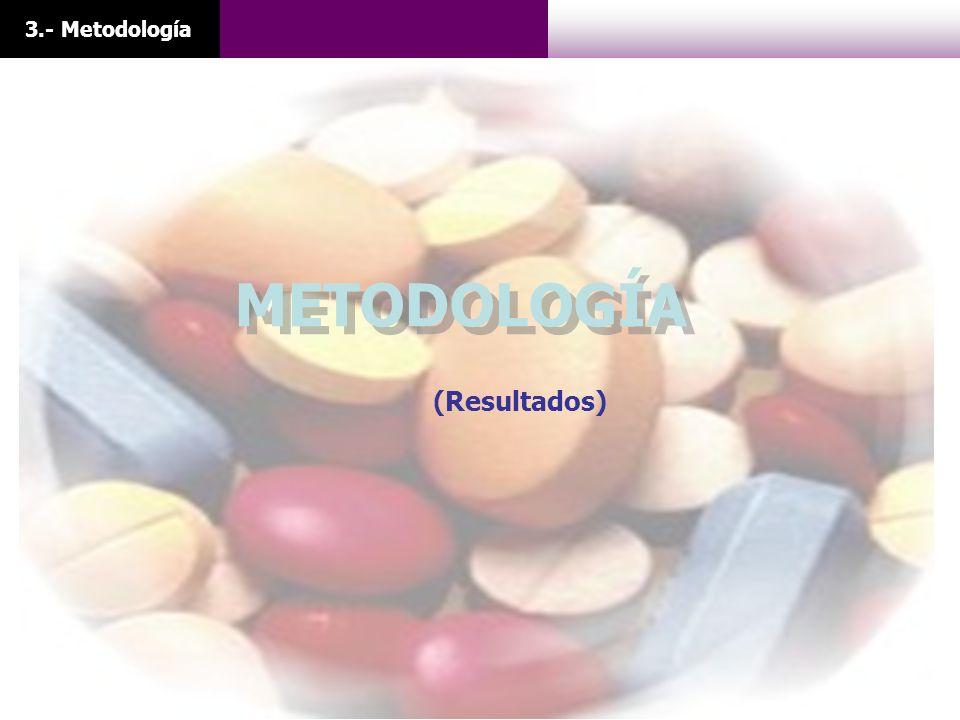 3.- Metodología METODOLOGÍA (Resultados)