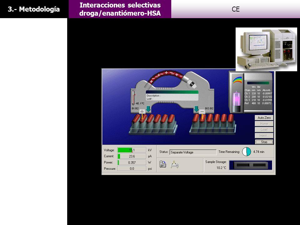 3.- Metodología Interacciones selectivas droga/enantiómero-HSA CE