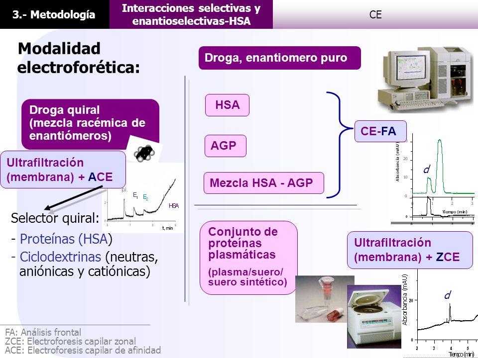 3.- Metodología Interacciones selectivas y enantioselectivas-HSA CE Modalidad electroforética: HSA Droga, enantiomero puro AGP Mezcla HSA - AGP Conjun