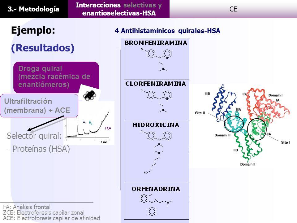 3.- Metodología Interacciones selectivas y enantioselectivas-HSA CE Ejemplo: (Resultados) FA: Análisis frontal ZCE: Electroforesis capilar zonal ACE: