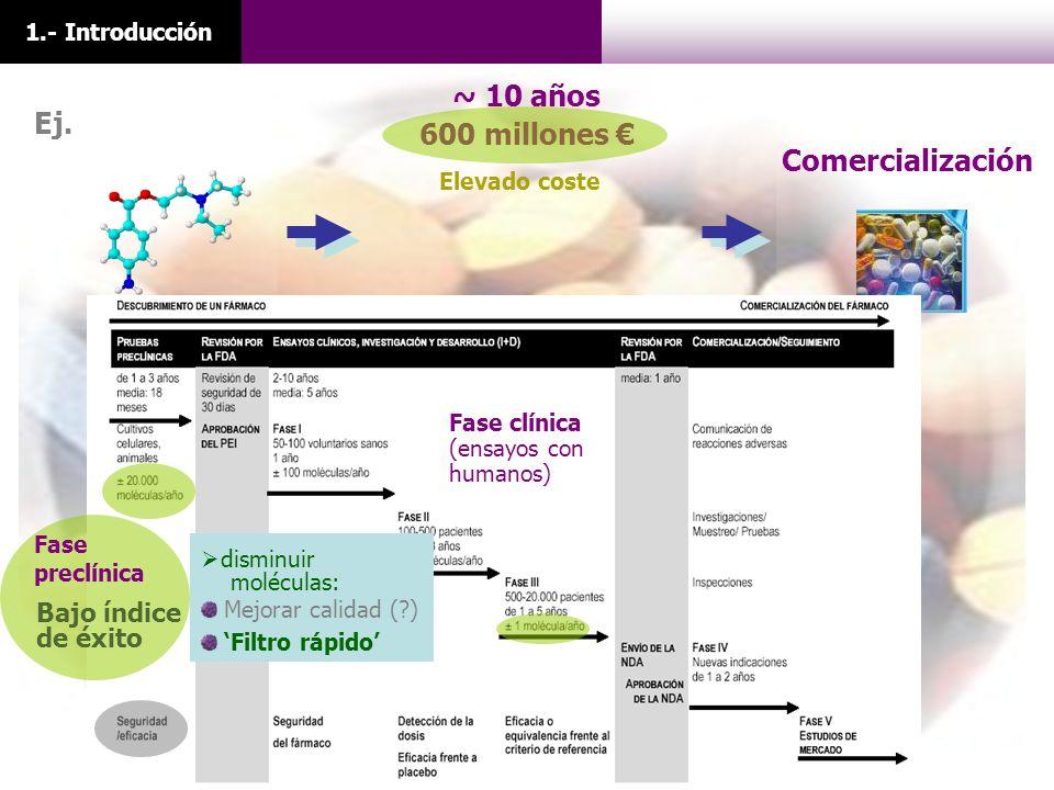 Comercialización ~ 10 años 600 millones 1.- Introducción Bajo índice de éxito Fase preclínica Ej. Elevado coste Fase clínica (ensayos con humanos) Mej