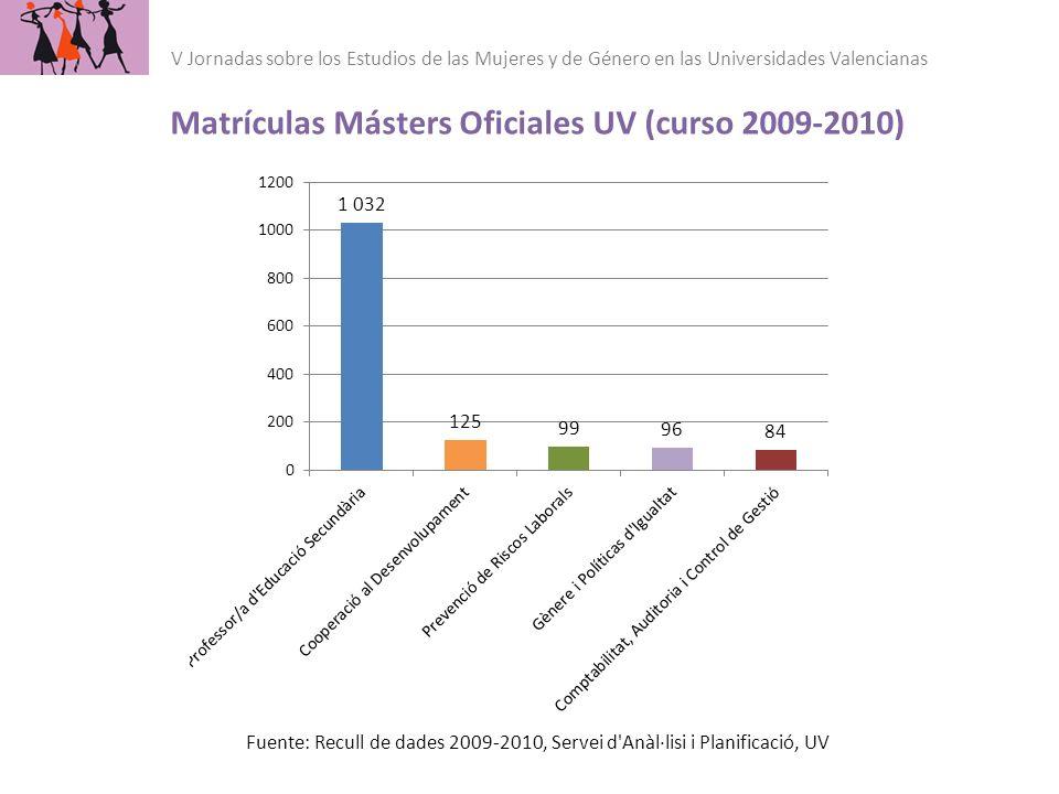Fuente: Recull de dades 2009-2010, Servei d'Anàl·lisi i Planificació, UV Matrículas Másters Oficiales UV (curso 2009-2010) V Jornadas sobre los Estudi
