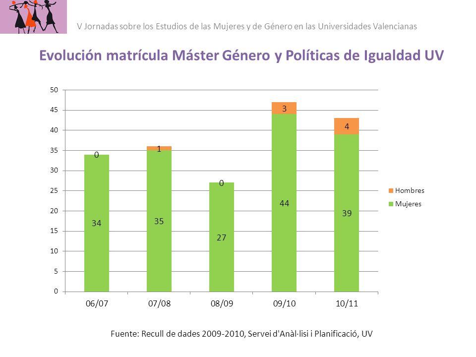 Fuente: Recull de dades 2009-2010, Servei d'Anàl·lisi i Planificació, UV Evolución matrícula Máster Género y Políticas de Igualdad UV V Jornadas sobre