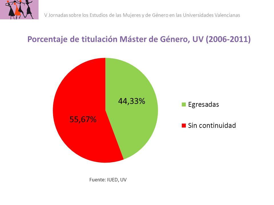 Fuente: IUED, UV Porcentaje de titulación Máster de Género, UV (2006-2011) V Jornadas sobre los Estudios de las Mujeres y de Género en las Universidad
