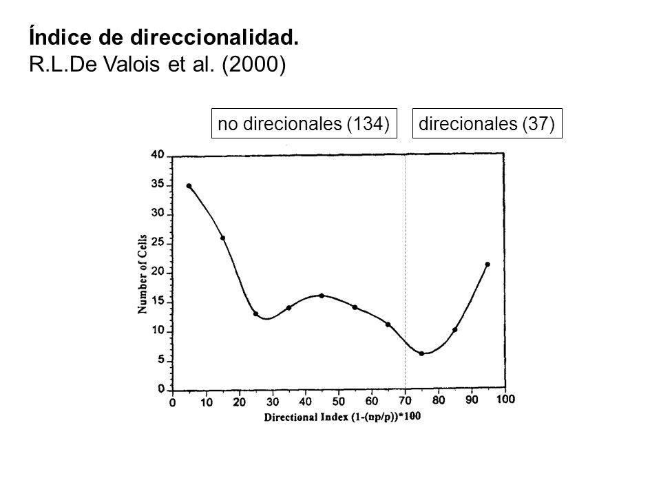 Índice de direccionalidad. R.L.De Valois et al. (2000) direcionales (37)no direcionales (134)