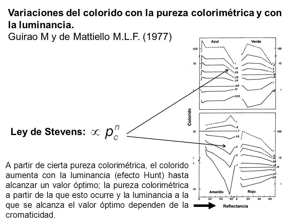 Variaciones del colorido con la pureza colorimétrica y con la luminancia. Guirao M y de Mattiello M.L.F. (1977) Ley de Stevens: A partir de cierta pur
