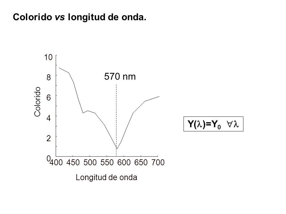 Colorido vs longitud de onda. 400450500550600650700 0 2 4 6 8 10 Longitud de onda Colorido 570 nm Y( )=Y 0