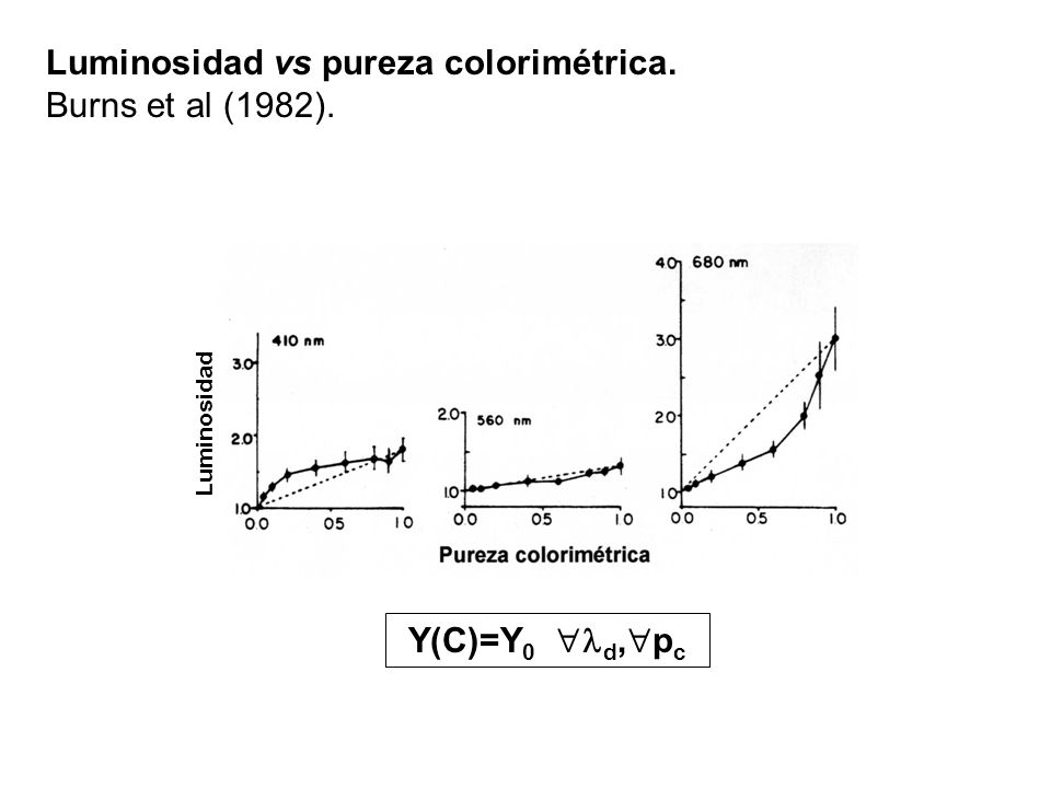 Luminosidad vs pureza colorimétrica. Burns et al (1982). Luminosidad Y(C)=Y 0 d, p c