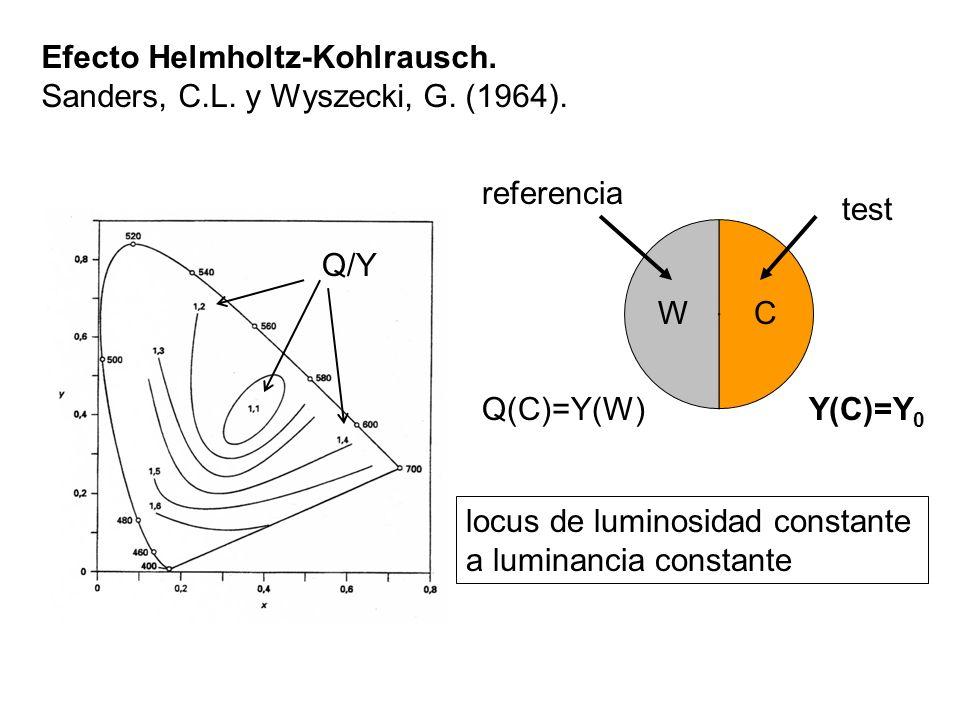 Efecto Helmholtz-Kohlrausch. Sanders, C.L. y Wyszecki, G. (1964). locus de luminosidad constante a luminancia constante Q/Y WC test referencia Y(C)=Y