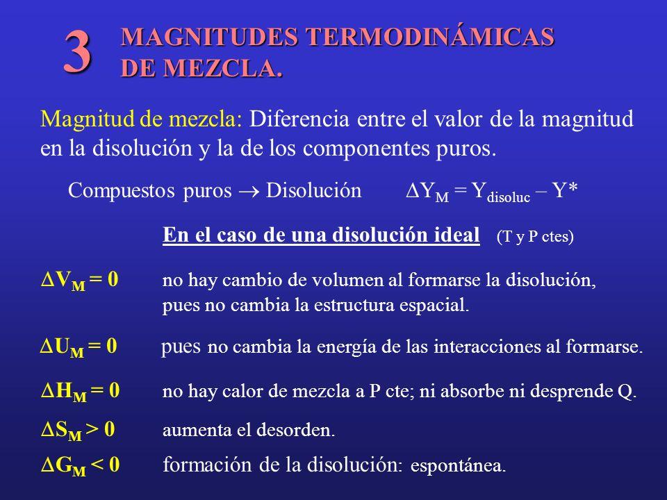 MAGNITUDES TERMODINÁMICAS DE MEZCLA. 3 Magnitud de mezcla: Diferencia entre el valor de la magnitud en la disolución y la de los componentes puros. Co
