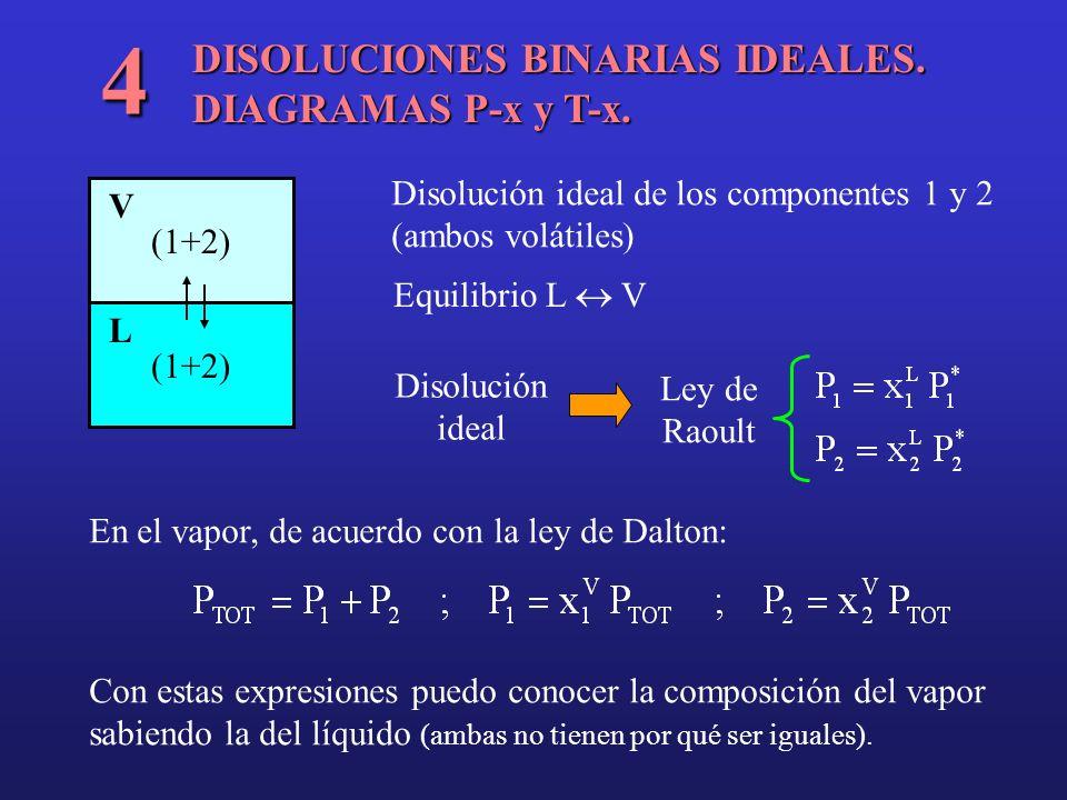 DISOLUCIONES BINARIAS IDEALES. DIAGRAMAS P-x y T-x. 4 (1+2) L V Disolución ideal de los componentes 1 y 2 (ambos volátiles) Equilibrio L V Disolución