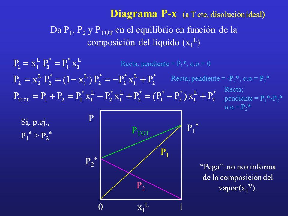 Diagrama P-x (a T cte, disolución ideal) Da P 1, P 2 y P TOT en el equilibrio en función de la composición del líquido (x 1 L ) Recta; pendiente = P 1