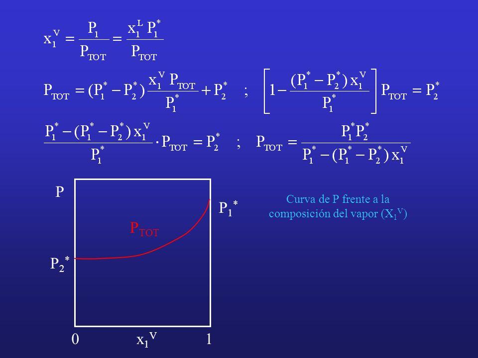 Curva de P frente a la composición del vapor (X 1 V ) P x1Vx1V 01 P TOT P1*P1* P2*P2*
