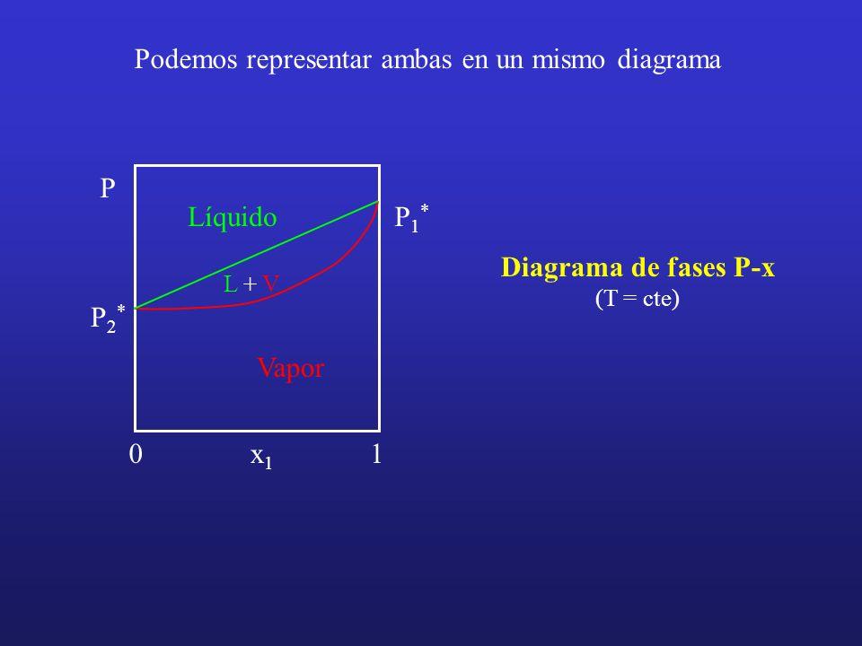 P x1x1 01 P1*P1* P2*P2* Podemos representar ambas en un mismo diagrama Diagrama de fases P-x (T = cte) Líquido Vapor L + V