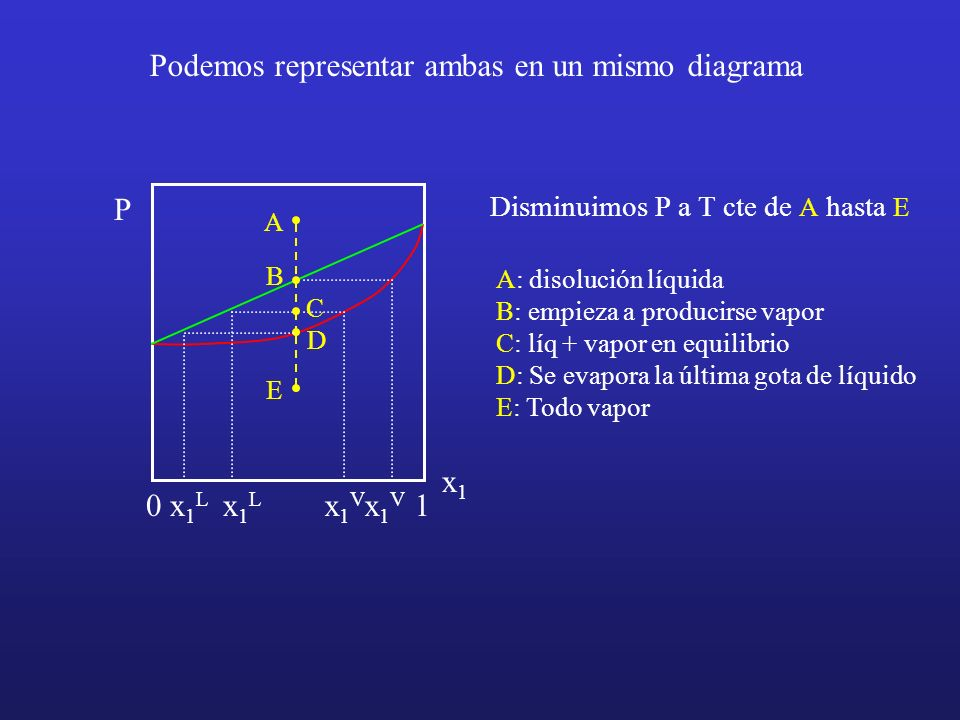 P x1x1 01 Podemos representar ambas en un mismo diagrama Disminuimos P a T cte de A hasta E A: disolución líquida B: empieza a producirse vapor C: líq