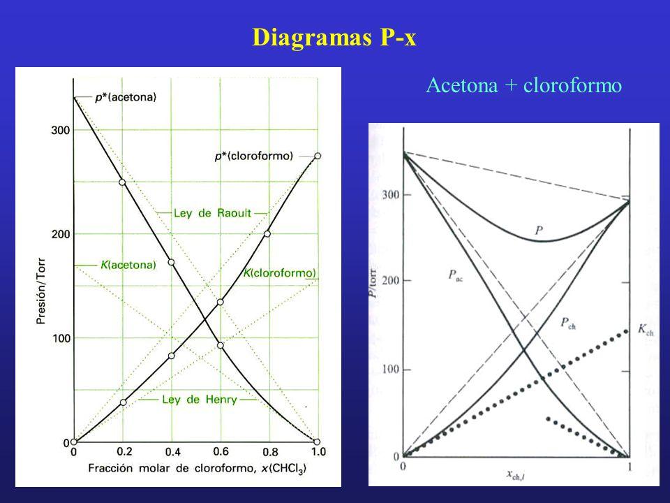 Diagramas P-x Acetona + cloroformo