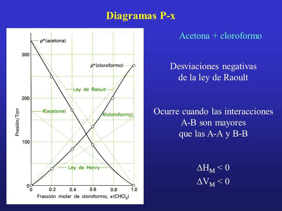 Diagramas P-x Acetona + cloroformo Desviaciones negativas de la ley de Raoult Ocurre cuando las interacciones A-B son mayores que las A-A y B-B H M <