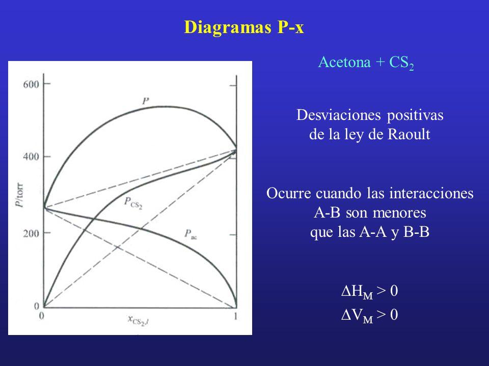Diagramas P-x Acetona + CS 2 Desviaciones positivas de la ley de Raoult Ocurre cuando las interacciones A-B son menores que las A-A y B-B H M > 0 V M