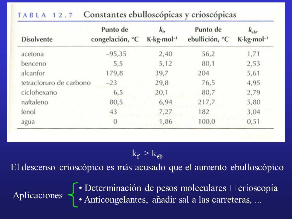 k f > k eb El descenso crioscópico es más acusado que el aumento ebulloscópico Determinación de pesos moleculares crioscopía Anticongelantes, añadir s