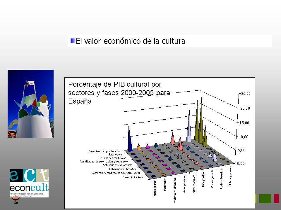 Porcentaje de PIB cultural por sectores y fases 2000-2005 para España