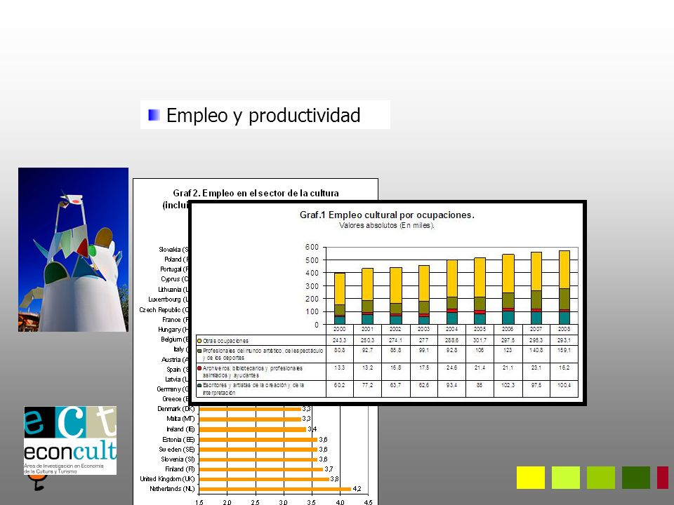 Empleo y productividad
