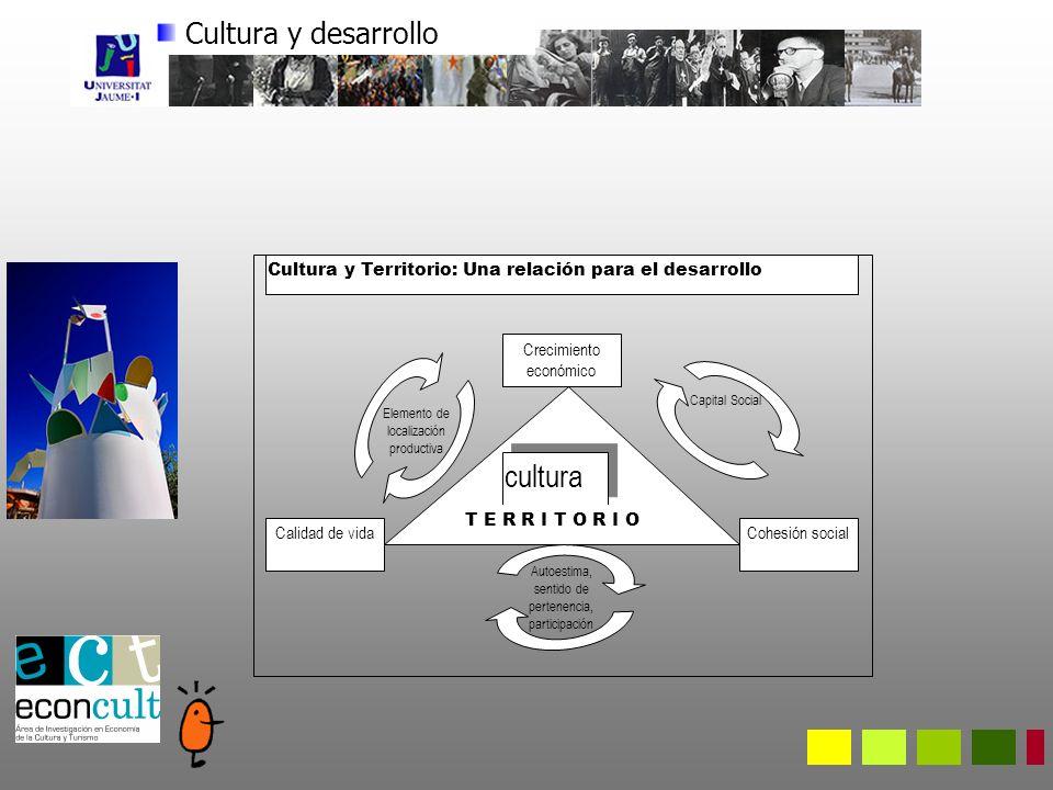 Cultura y desarrollo Crecimiento económico Calidad de vidaCohesión social cultura T E R R I T O R I O Elemento de localización productiva Capital Social Autoestima, sentido de pertenencia, participación Cultura y Territorio: Una relación para el desarrollo