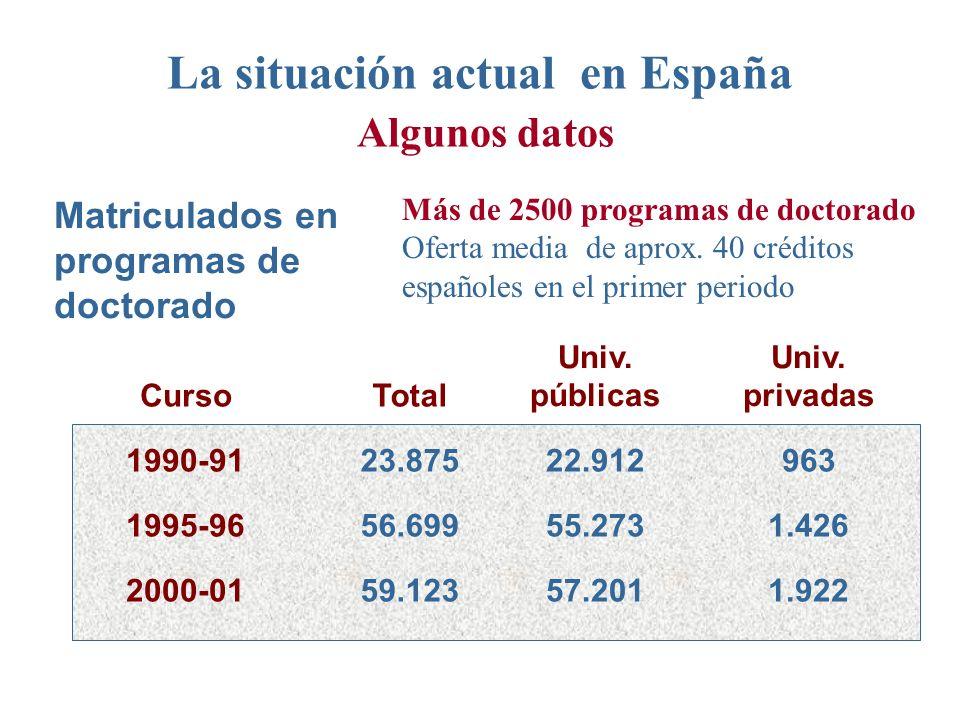 La situación actual en España Algunos datos Matriculados en programas de doctorado CursoTotal Univ.