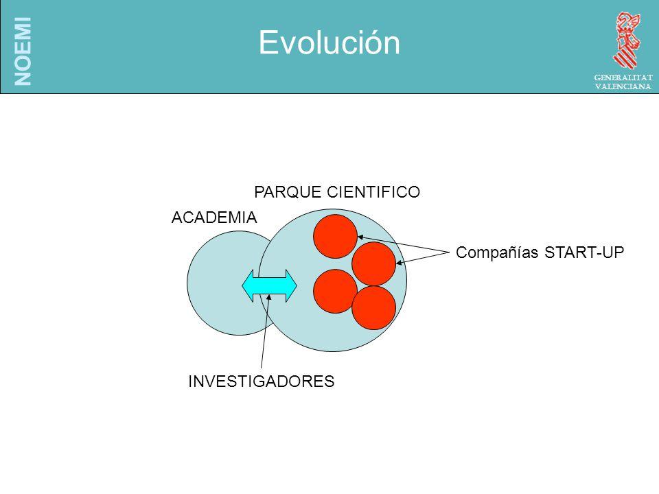 NOEMI Generalitat Valenciana Evolución ACADEMIA PARQUE CIENTIFICO INVESTIGADORES Compañías START-UP