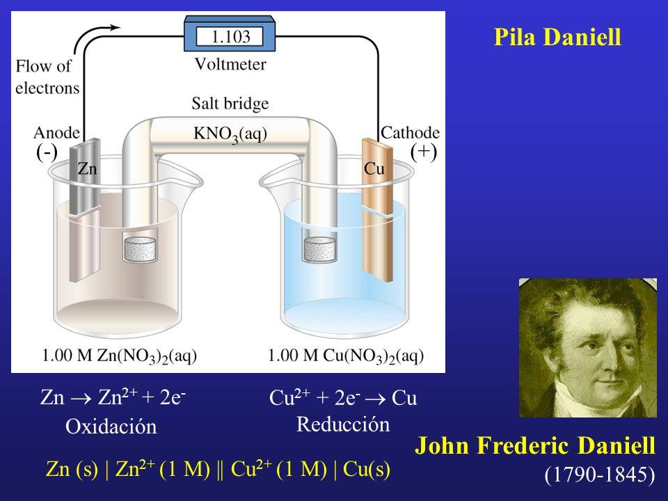 John Frederic Daniell (1790-1845) Zn Zn 2+ + 2e - Oxidación Cu 2+ + 2e - Cu Reducción Zn (s) | Zn 2+ (1 M) || Cu 2+ (1 M) | Cu(s) (-)(+) Pila Daniell